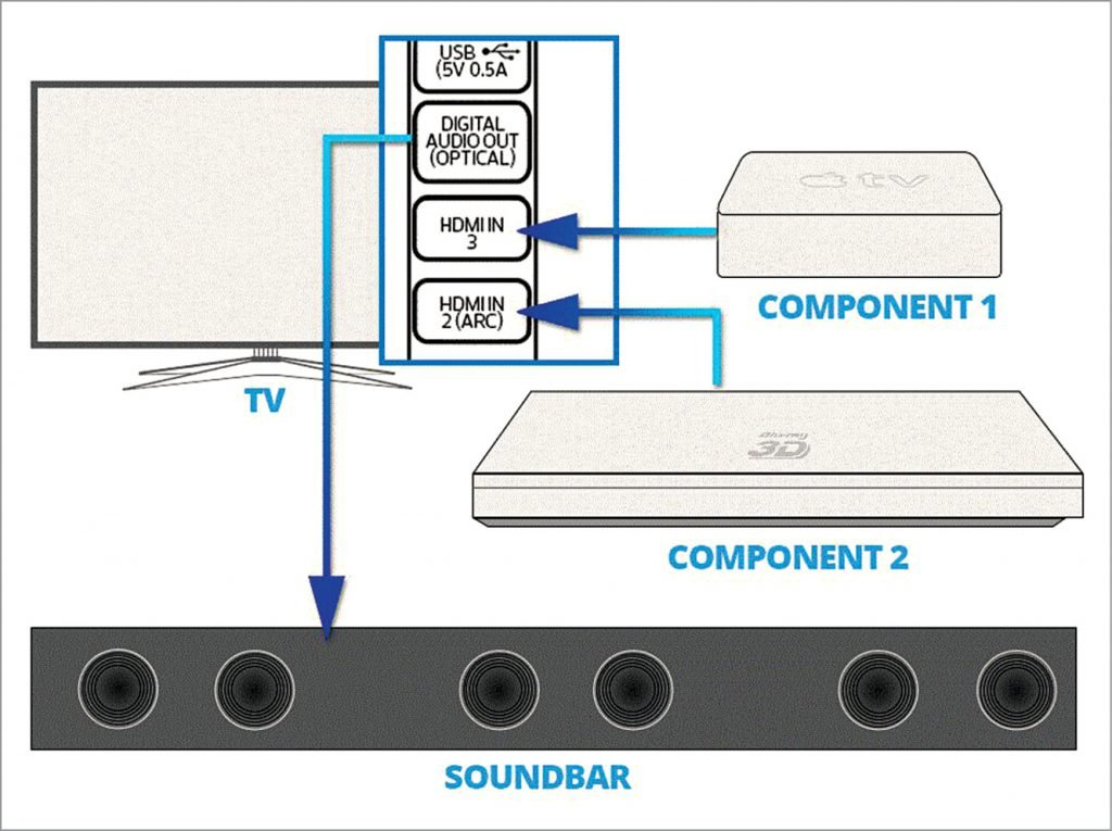 Here, the TV has control of input selection and passes audio signal to the soundbar (Credit: www.crutchfield.com)