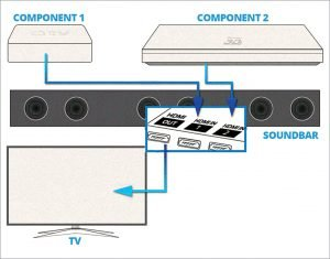 Here, the soundbar keeps control of the system's inputs and passes video signal to the TV (Credit: www.crutchfield.com)